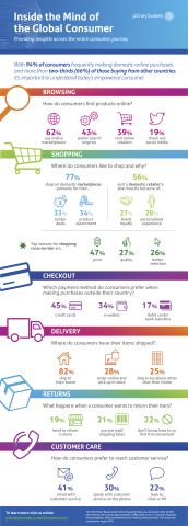 étude ecommerce mondiale: La majorité des consommateurs achètent en ligne au-delà de leurs frontières(Graphic: Business Wire)