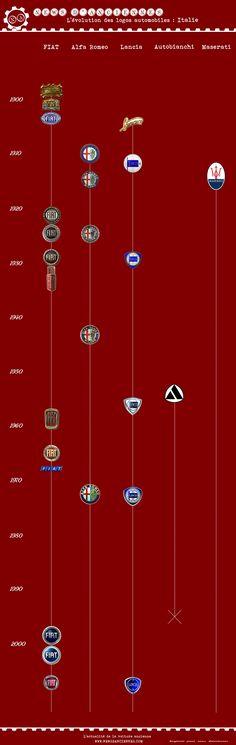 Evolution des #logos des #constructeurs #automobiles #italiens Article original : http://newsdanciennes.com/2015/04/17/levolution-des-logos-automobiles-en-images/ Issu de l'article : Evolution des Logos Automobiles en Images #Fiat #Alfa_Romeo #Lancia #Autobianchi #Maserati