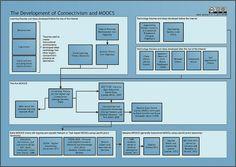 Connectivism and MOOCs