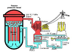 nuclear power plant with boiling water reactor