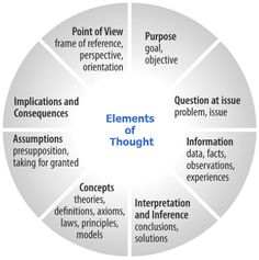 critical thinking assumptions scenarios The paper defines agile critical thinking and cites three scenarios that can lead to critical thinking breakdown rethinking the assumptions.