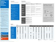 Get this poster that explains when to use SharePoint or Yammer and their product capabilities for scenarios like, Social Onboarding, Social Product Innovation, Knowledge Management, Document Collaboration, Executive Communications, Social Sales, Real-Time Social Marketing, Social Customer Service, Internal Helpdesk.