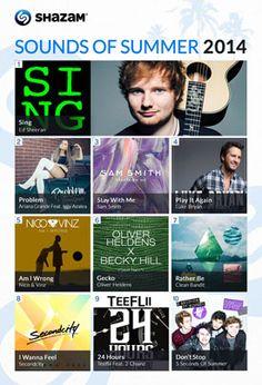 Ed Sheeran, Ariana Grande Predicted to Have Huge Summers