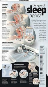 Sleep Apnea Side Effects Can Kill