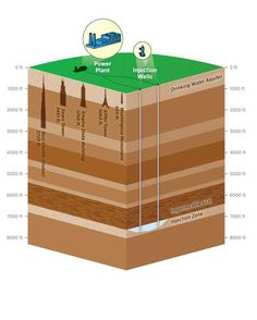 """CARBON SEQUESTRATION. This shows how the process of carbon sequestration happens. """"Underground injection and geologic sequestration (also referred to as storage) of the CO2 into deep underground rock formations. These formations are often a mile or more beneath the surface and consist of porous rock that holds the CO2. Overlying these formations are impermeable, non-porous layers of rock that trap the CO2 and prevent it from migrating upward."""""""