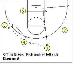 """Basketball pick and roll play - Off the Break - 43 - Coach's Clipboard <a class=""""pintag"""" href=""""/explore/Basketball/"""" title=""""#Basketball explore Pinterest"""">#Basketball</a> Coaching"""