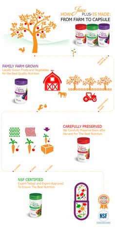 Have you ever wondered how Juice Plus+ capsules are made? #JPCanada #Nutrition #Healthyliving