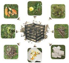 A komposztálás alapjai – mit és hogyan?   Életszépítők