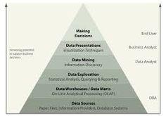 business intelligence - Google Search