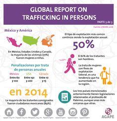 Global Report on Trafficking in Persons 3/3 #México #HazConciencia #HumanTrafficking #AGAPE #InfografiaAGAPE #trata #tratadepersonas #mujeres