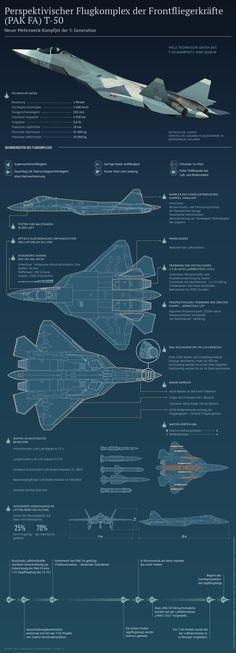 T-50 - Russlands Kampfjet der Zukunft