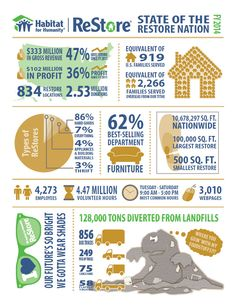 Habitat infographic Recycling Facts, Recycling Information, Habitat Restore, Habitat For Humanity Restore, Community Service Volunteers, Recycling Facility, Simple Way, Habitats, Fundraising