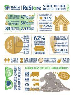 Habitat infographic