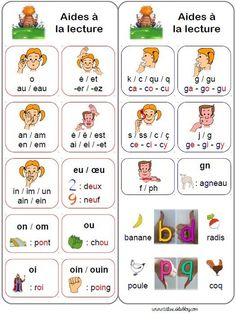 French phonics bookmark to help reading in French. Marque page aide lecture French phonics bookmark to help reading in French. Marque page aide lecture Read In French, How To Speak French, Learn French, French Articles, French Resources, French Language Lessons, French Lessons, French Worksheets, French Grammar