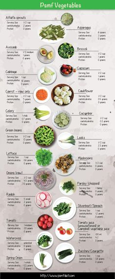 This chart contains fibrous veggies that are encouraged with a Protein Sparing Modified Fast Diet or also called the PSMF Diet.