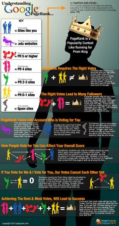Understanding Google Page Rank Infographic