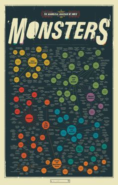 Wow, I want this poster! Diabolical diagram of movie monsters