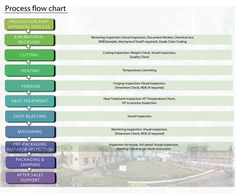 Let's have a brief look on process flow chart followed by forging manufactu