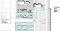 Bewaren van voedsel, koelkastindeling