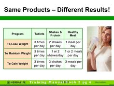 What is the best diet to follow to lose weight quickly