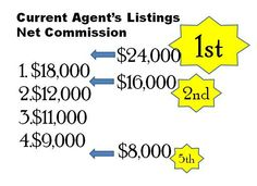 As a paymaster, do you know where you stand in the list of properties under your agent's care? Does it matter to be the bottom ranked paymaster?