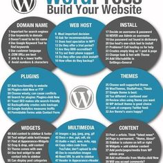Snowed in? Build your own website or blog this weekend with our handy one-page guide! #infographic #elearning #wordpress #website #blog #smocrocks #socialmediatraining