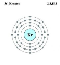 See the electron configuration of atoms of the elements diagram krypton facts information pictures encyclopedia articles about krypton ccuart Images