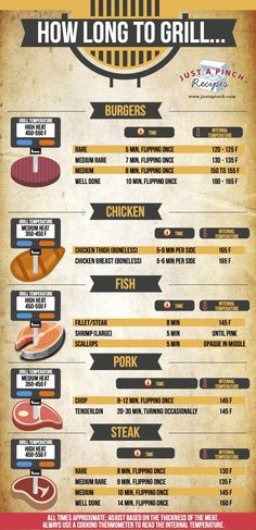 How Long to Grill Chicken, Steak, Pork, Hamburgers and Fish! Your go-to grilling guide! grill ideas steak How Long to Grill. Smoker Recipes, Cooking Recipes, Cooking Food, Rib Recipes, Weber Grill Recipes, Cooking Turkey, Pellet Grill Recipes, Microwave Recipes, Recipies