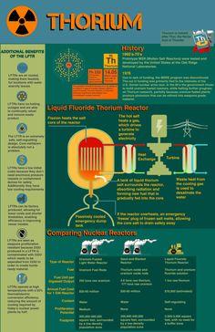 LFTR infographic