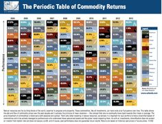 This Beautiful Quilt Illustrates How Hard It Is To Pick Winners In The Commodities Market