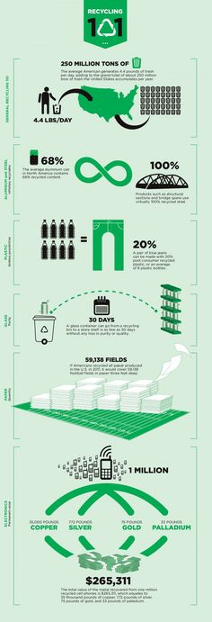 Did you know the average American generates 4.4 lbs of trash a day? Check out our new recycling infograpic.