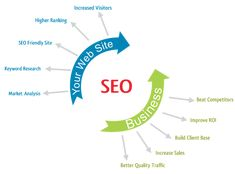 One of the major reasons why businesses hire services of an SEO agency in St. Louis is to enhance branding and visibility of their businesses. When people search for services and products online, it is important that you feature at the top of the search engines results page