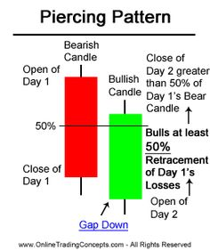 Piercing Line Pattern Candlestick Chart Forex Trading Basics, Learn Forex Trading, Analyse Technique, Stock Trading Strategies, Candlestick Chart, Stock Charts, Piercing, Investing In Stocks, Online Trading