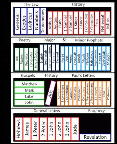 Divisions Of The Bible
