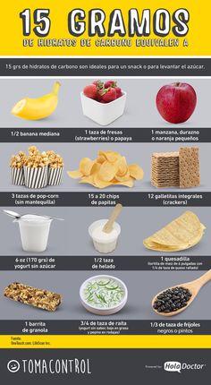 15 gramos de hidratos de carbono son la medida básica en la dieta de las personas con diabetes tipo 1 y tipo 2. Aquí unos ejemplos de alimentos en cantidades equivalentes a 15 grs de carbohidratos.