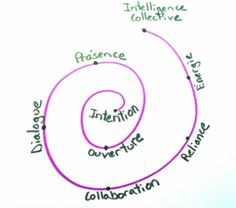 Intelligence collective Intelligence Collective, L Intelligence, Innovative Office, Groupes, Hui, Collaboration, Leadership, Bullet, Coaching
