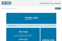 Best WordPress Cheat Sheets and Code Resources