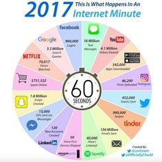 Social media infographic and charts Perché un'azienda o una start up dovrebbe essere sui social? Infographic Description What happenes in an internet minute 2017 – Infographic Source – Marketing Automation, Inbound Marketing, Digital Marketing Strategy, Content Marketing, Internet Marketing, Online Marketing, Social Media Marketing, Internet Entrepreneur, Social Advertising