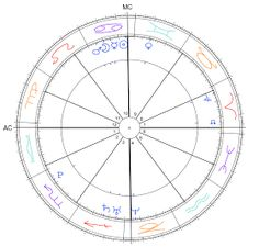 Uma descrição dos significados das 12 casa astrológicas.