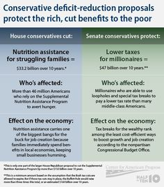 Deficit Reduction by Republicans on Food Aid to US Citizens. Thanks a lot, NOT.