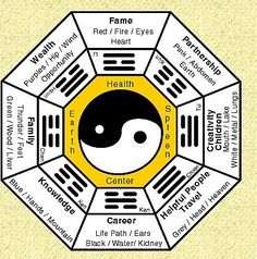 feng shui art for the bedroom - Google Search