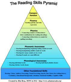 Reading Skills Pyramid