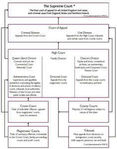 Flowchart of uk constitution google search law pinterest flowchart of uk constitution google search law pinterest flowchart middle east and search ccuart Gallery