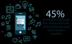 45% of digital buyers worldwide said that reading reviews, comments and feedback on social media influenced their digital shopping behaviour.