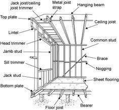 Wall Jacks For Framing alcohol inks on yupo | jack stud, load bearing wall and walls