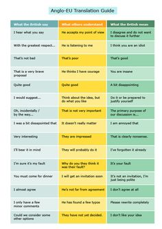 A translation of British sayings, what non-British people think they mean, and their actual meaning.  These things make me laugh because Americans or Australians or whatever must think they are just being polite all the time but really they hate it and the total underlying rudeness of the culture is brilliant.