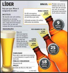 All Beers: Minas Gerais lidera produção de cerveja artesanal