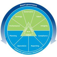 The Deloitte Governance Framework