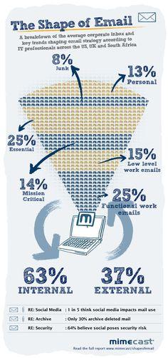 #Infografico > emeio corporativo: como é? como vai ser?...