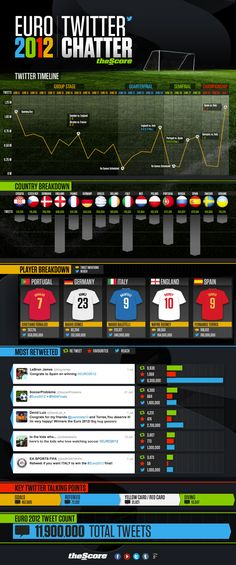 Euro 2012: Twitter Chatter [INFOGRAPHIC] #euro2012 #Twitter